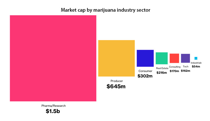 Market-cap-by-marijuana-industry-sector-Verde-Science